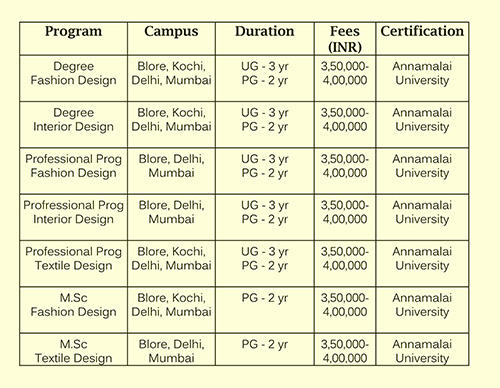 Interior Design Course In Mumbai Fees