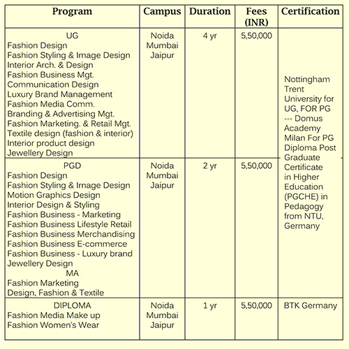 Pearl Academy Interior Design Fee Structure